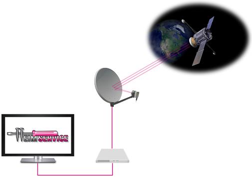 Satellitenschüssel montieren